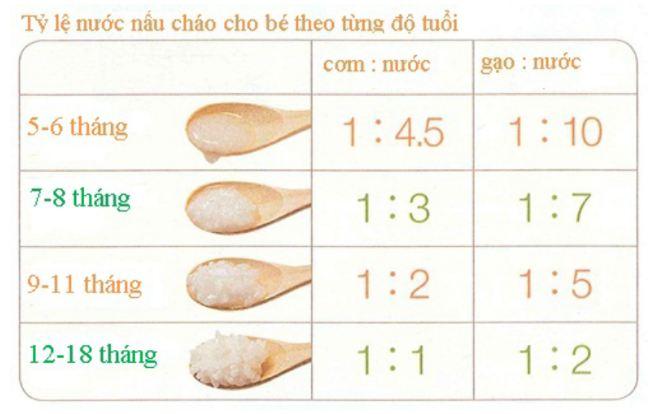Tỷ lệ nước khi nấu cháo ăn dặm theo từng giai đoạn phát triển của bé