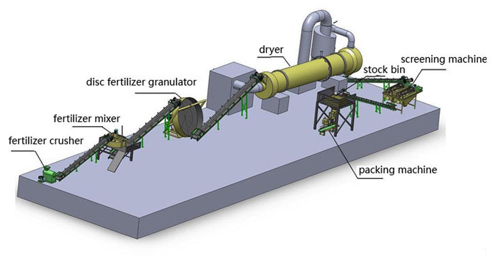 Quy trình sản xuất phân NPK Ure