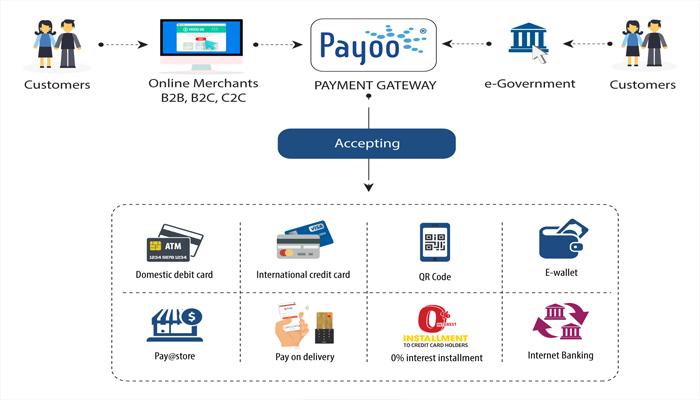 Cổng thanh toán trực tuyến là gì?